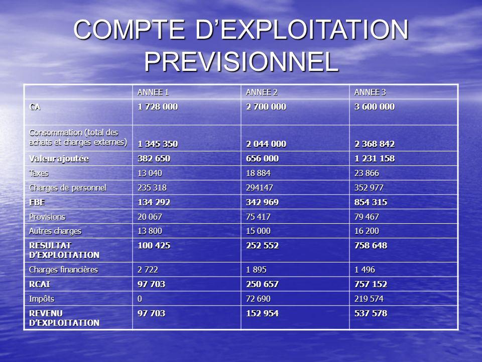 COMPTE DEXPLOITATION PREVISIONNEL ANNEE 1 ANNEE 2 ANNEE 3 CA 1 728 000 2 700 000 3 600 000 Consommation (total des achats et charges externes) 1 345 3
