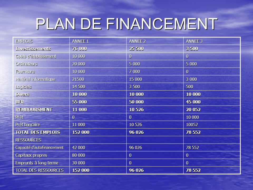 PLAN DE FINANCEMENT EMPLOIS ANNEE 1 ANNEE 2 ANNEE 3 Investissements 76 000 25 500 3 500 Coûts détablissement 10 000 00 Ordinateurs 20 000 5 000 Fourni