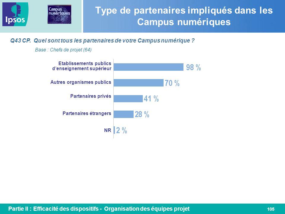 105 Type de partenaires impliqués dans les Campus numériques Q43 CP. Quel sont tous les partenaires de votre Campus numérique ? Base : Chefs de projet
