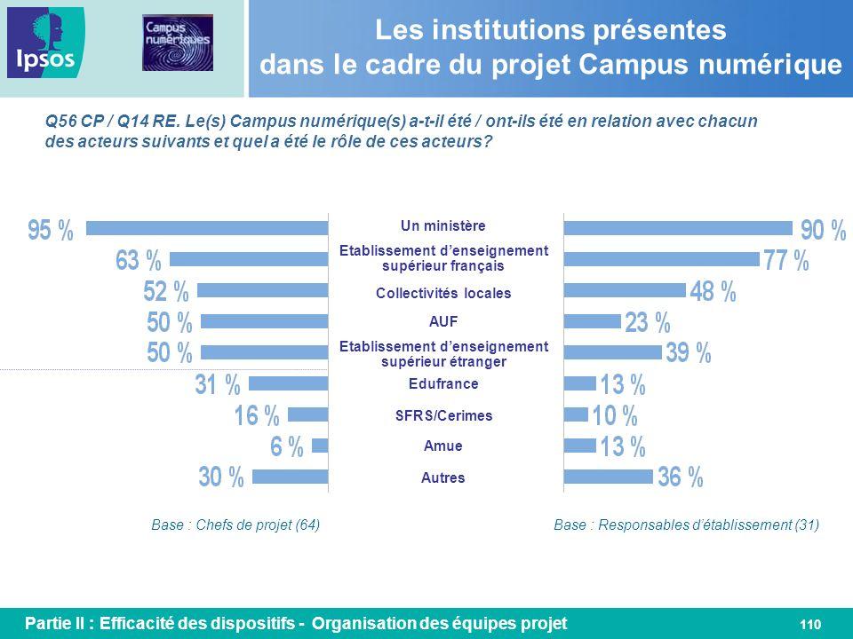 110 Les institutions présentes dans le cadre du projet Campus numérique Q56 CP / Q14 RE. Le(s) Campus numérique(s) a-t-il été / ont-ils été en relatio