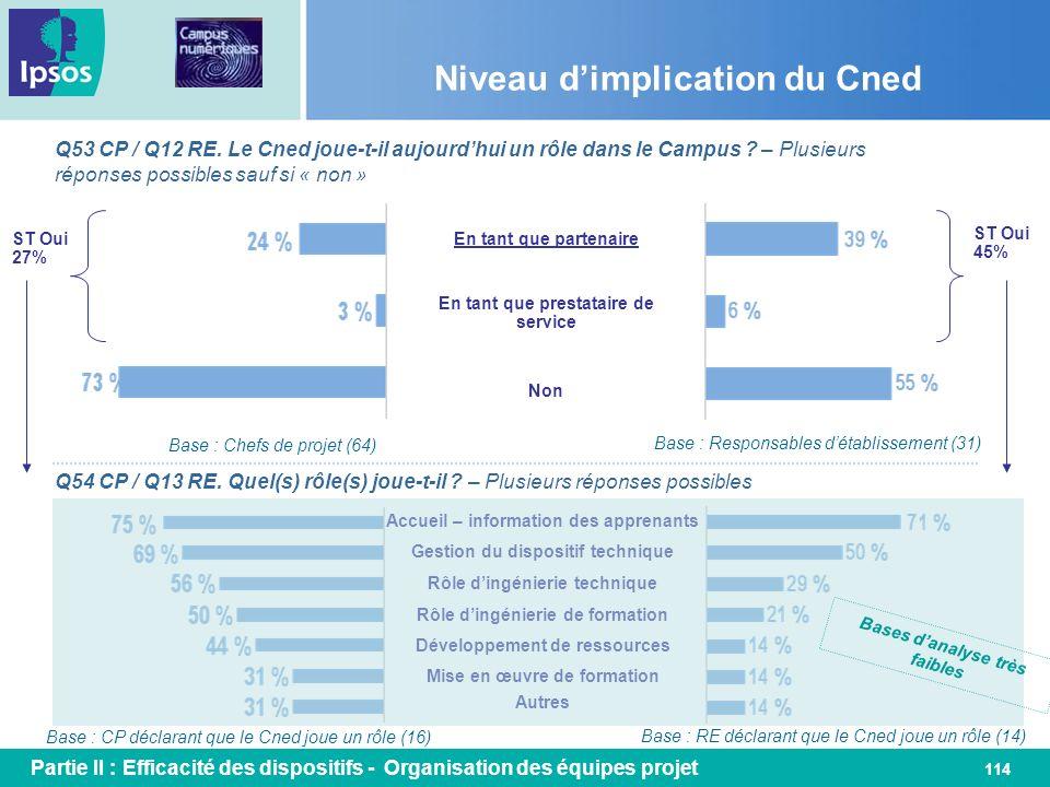 114 Niveau dimplication du Cned Q53 CP / Q12 RE. Le Cned joue-t-il aujourdhui un rôle dans le Campus ? – Plusieurs réponses possibles sauf si « non »