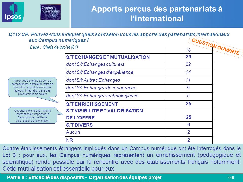 115 Apports perçus des partenariats à linternational Q112 CP. Pouvez-vous indiquer quels sont selon vous les apports des partenariats internationaux a