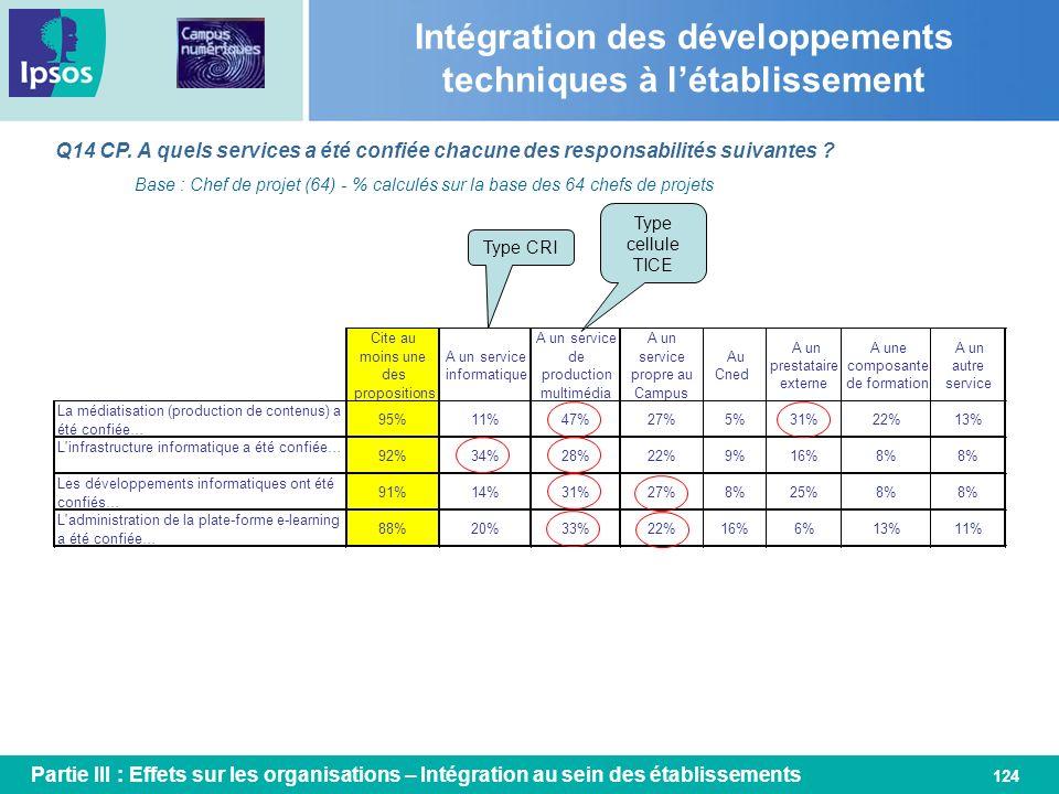 124 Intégration des développements techniques à létablissement Q14 CP. A quels services a été confiée chacune des responsabilités suivantes ? Cite au