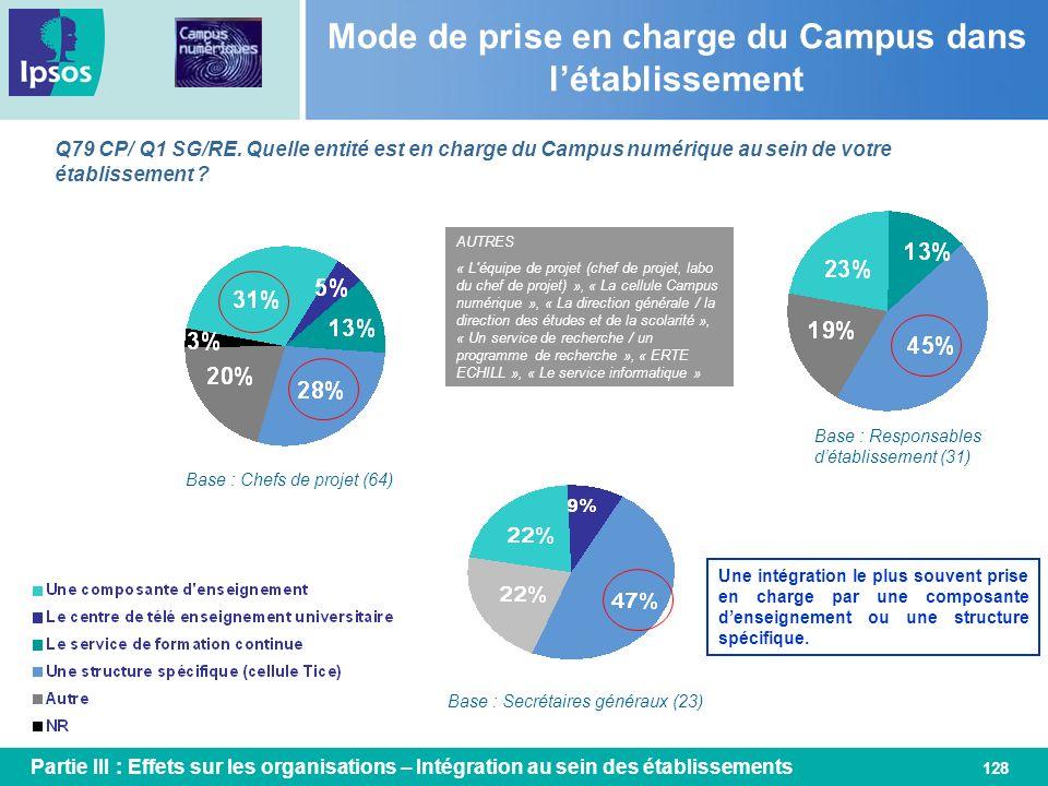 128 Mode de prise en charge du Campus dans létablissement Q79 CP/ Q1 SG/RE. Quelle entité est en charge du Campus numérique au sein de votre établisse