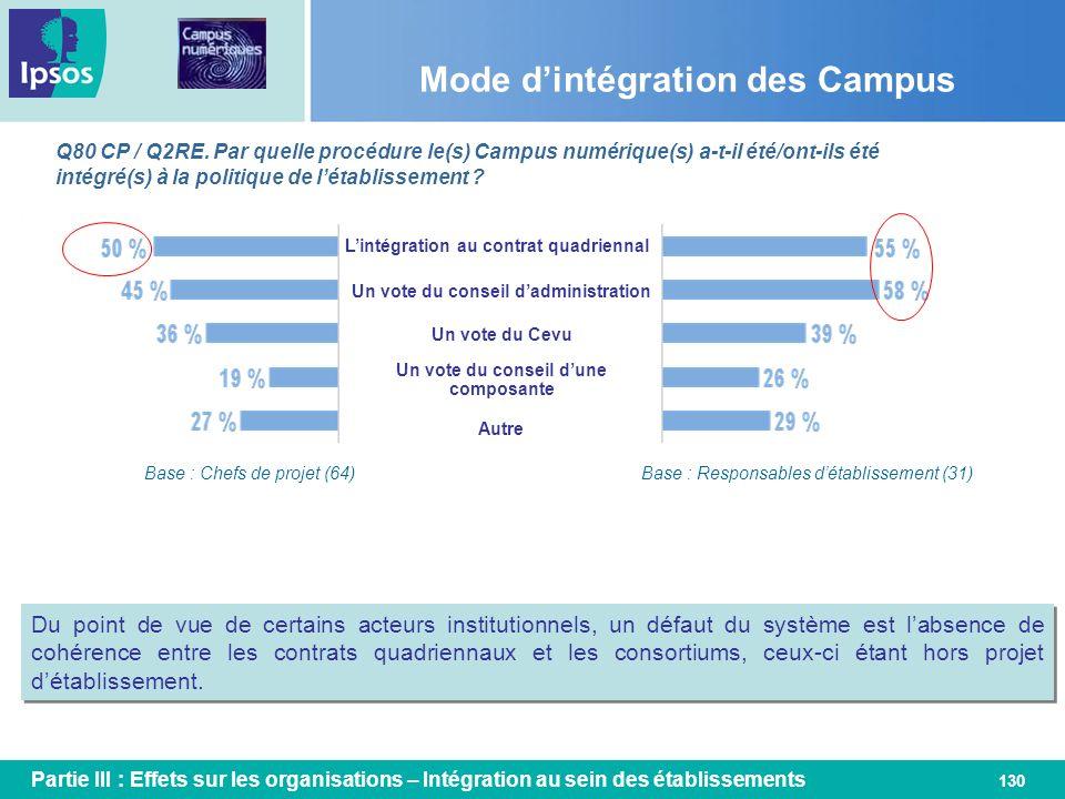 130 Mode dintégration des Campus Q80 CP / Q2RE. Par quelle procédure le(s) Campus numérique(s) a-t-il été/ont-ils été intégré(s) à la politique de lét