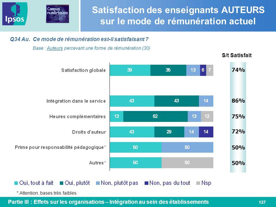 137 Q34 Au. Ce mode de rémunération est-il satisfaisant ? Base : Auteurs percevant une forme de rémunération (30) S/t Satisfait 74% Satisfaction des e