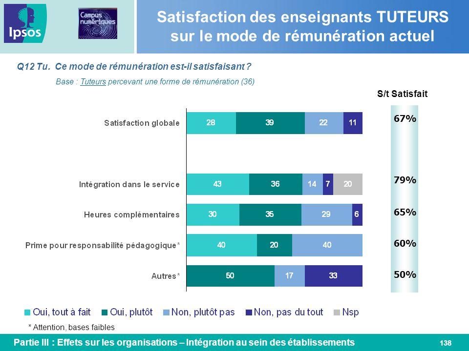 138 Q12 Tu. Ce mode de rémunération est-il satisfaisant ? Base : Tuteurs percevant une forme de rémunération (36) S/t Satisfait 67% * Attention, bases