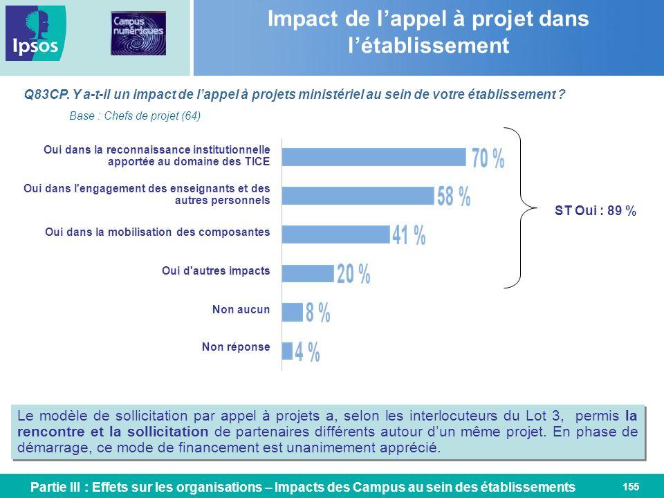 155 Q83CP. Y a-t-il un impact de lappel à projets ministériel au sein de votre établissement ? Impact de lappel à projet dans létablissement Base : Ch