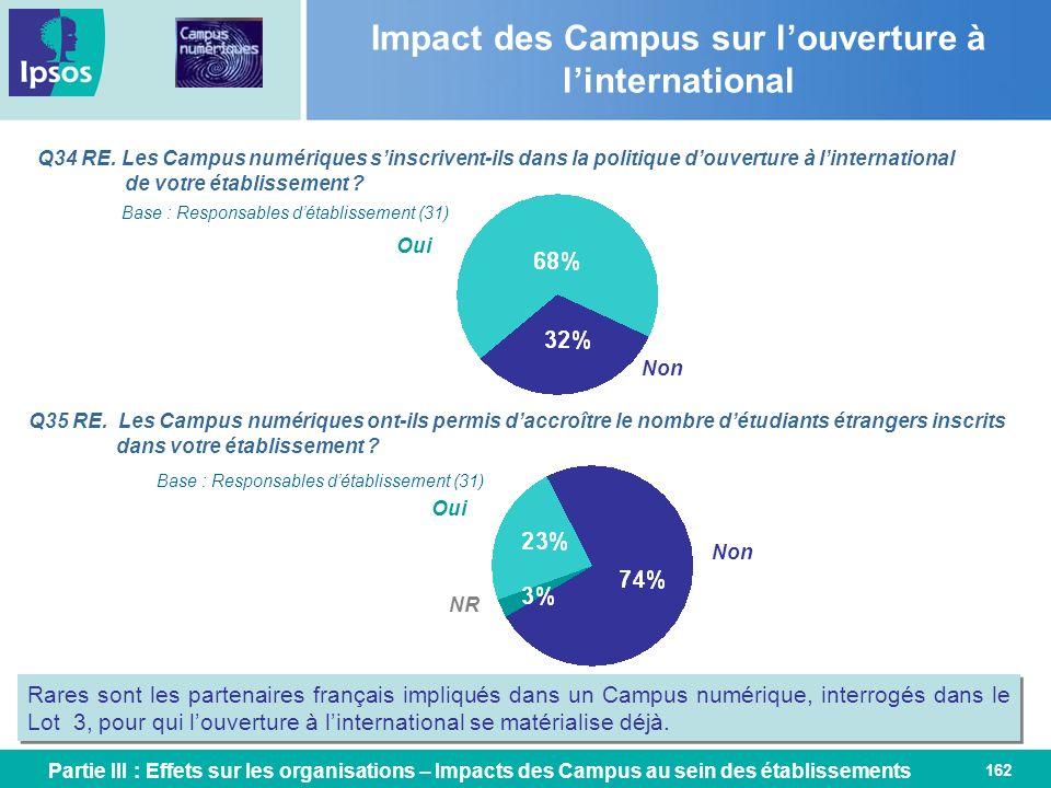 162 Q34 RE. Les Campus numériques sinscrivent-ils dans la politique douverture à linternational de votre établissement ? Impact des Campus sur louvert