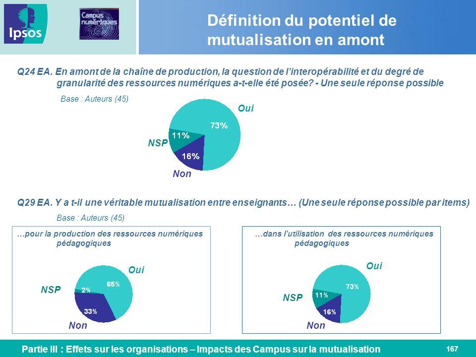 167 Définition du potentiel de mutualisation en amont Q24 EA. En amont de la chaîne de production, la question de linteropérabilité et du degré de gra