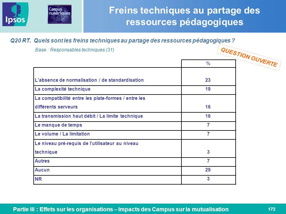172 Freins techniques au partage des ressources pédagogiques Q20 RT. Quels sont les freins techniques au partage des ressources pédagogiques ? Base :