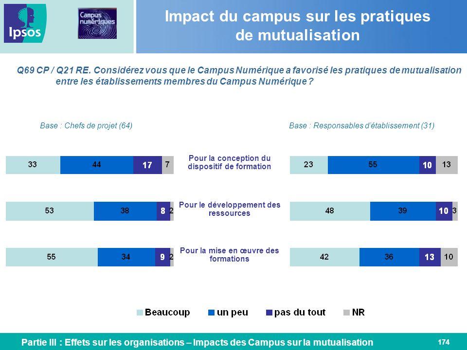 174 Q69 CP / Q21 RE. Considérez vous que le Campus Numérique a favorisé les pratiques de mutualisation entre les établissements membres du Campus Numé
