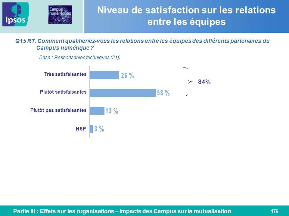 176 Niveau de satisfaction sur les relations entre les équipes Q15 RT. Comment qualifieriez-vous les relations entre les équipes des différents parten