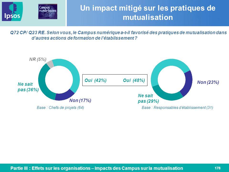 178 Un impact mitigé sur les pratiques de mutualisation Q72 CP/ Q23 RE. Selon vous, le Campus numérique a-t-il favorisé des pratiques de mutualisation