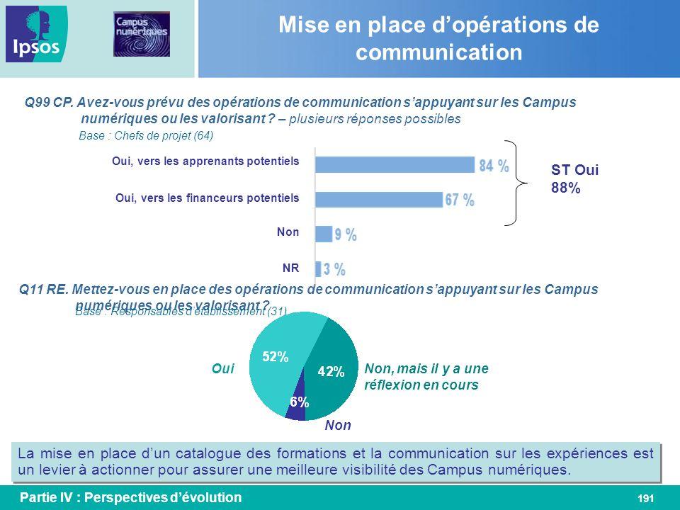 191 Q99 CP. Avez-vous prévu des opérations de communication sappuyant sur les Campus numériques ou les valorisant ? – plusieurs réponses possibles Mis
