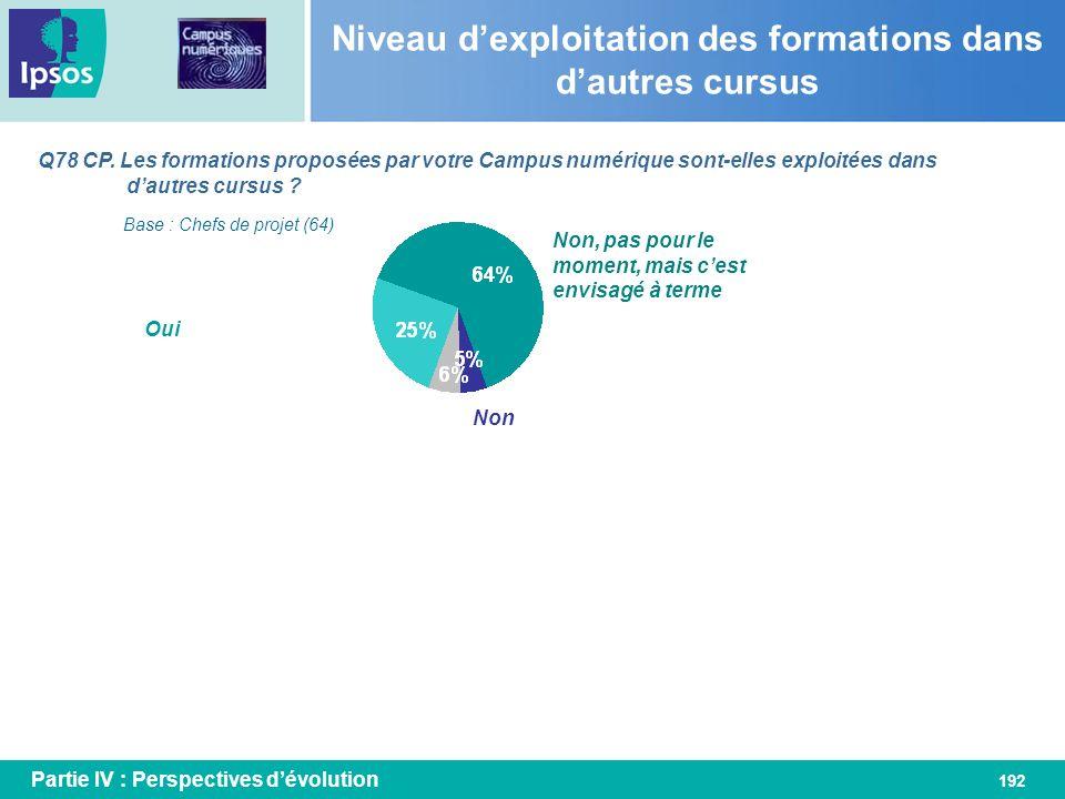 192 Q78 CP. Les formations proposées par votre Campus numérique sont-elles exploitées dans dautres cursus ? Niveau dexploitation des formations dans d