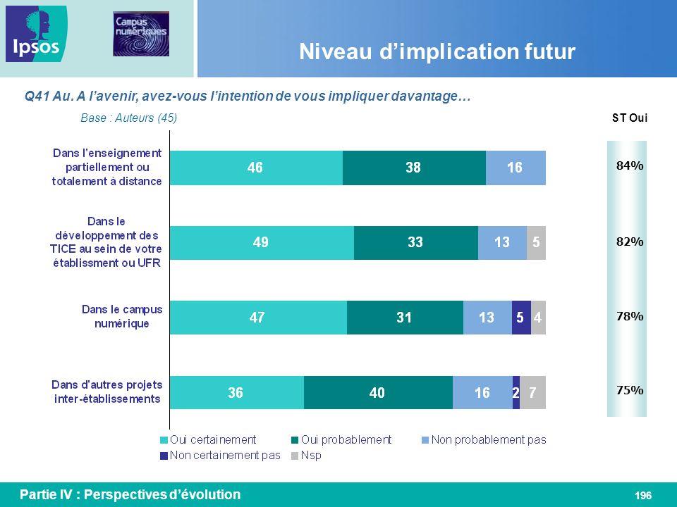 196 Niveau dimplication futur Q41 Au. A lavenir, avez-vous lintention de vous impliquer davantage… Base : Auteurs (45)ST Oui 84% 82% 78% 75% Partie IV
