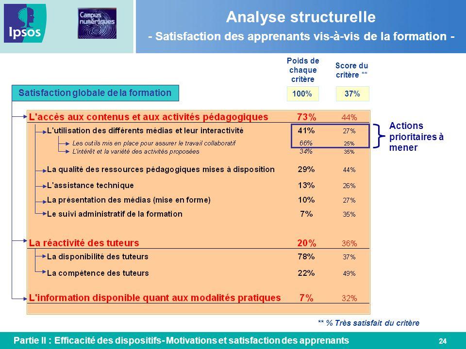 24 Analyse structurelle - Satisfaction des apprenants vis-à-vis de la formation - Satisfaction globale de la formation Poids de chaque critère Score d