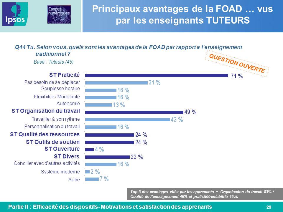 29 Q44 Tu. Selon vous, quels sont les avantages de la FOAD par rapport à lenseignement traditionnel ? Base : Tuteurs (45) ST Praticité Autonomie ST Qu