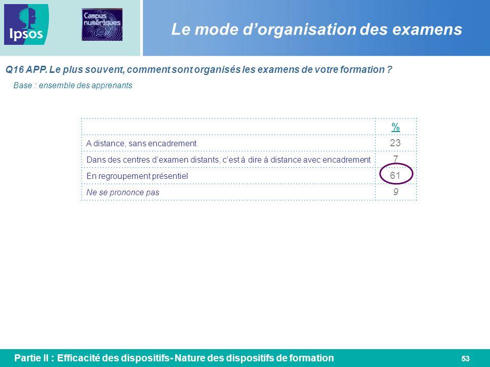 53 Le mode dorganisation des examens Q16 APP. Le plus souvent, comment sont organisés les examens de votre formation ? % A distance, sans encadrement