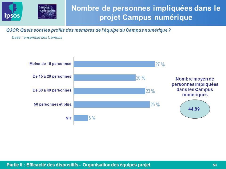 59 Nombre de personnes impliquées dans le projet Campus numérique Q3CP. Quels sont les profils des membres de léquipe du Campus numérique ? Base : ens