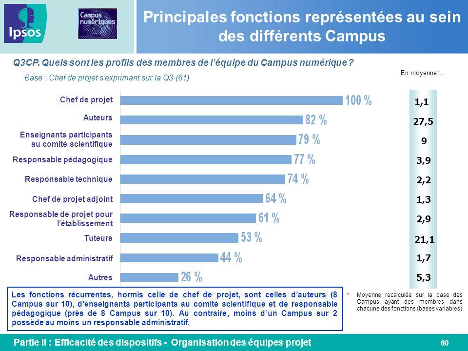 60 Principales fonctions représentées au sein des différents Campus Q3CP. Quels sont les profils des membres de léquipe du Campus numérique ? Les fonc