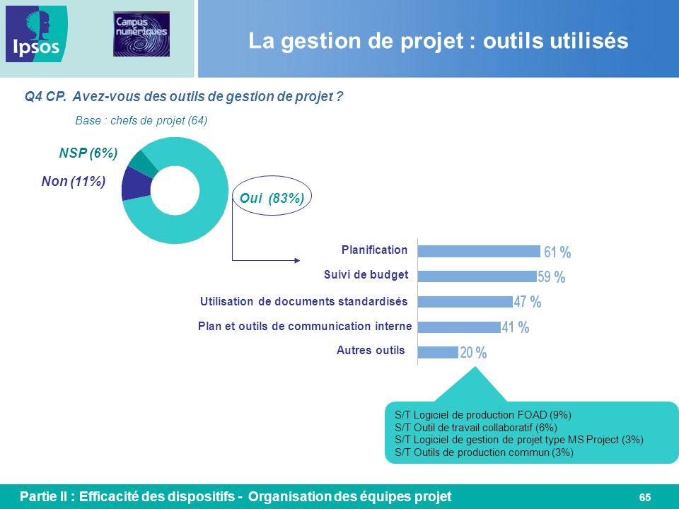 65 La gestion de projet : outils utilisés Q4 CP. Avez-vous des outils de gestion de projet ? Base : chefs de projet (64) Oui (83%) Non (11%) Planifica