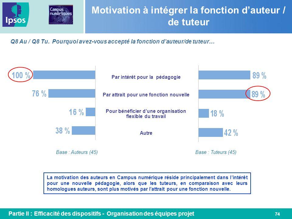 74 Motivation à intégrer la fonction dauteur / de tuteur Par intérêt pour la pédagogie Q8 Au / Q8 Tu. Pourquoi avez-vous accepté la fonction dauteur/d