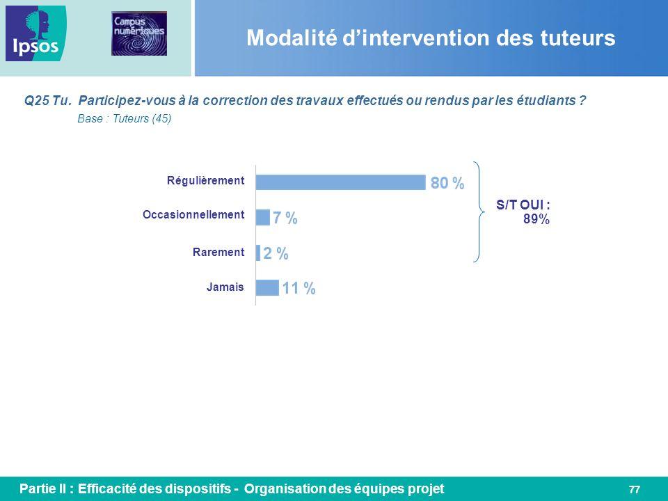 77 Q25 Tu. Participez-vous à la correction des travaux effectués ou rendus par les étudiants ? Modalité dintervention des tuteurs Base : Tuteurs (45)