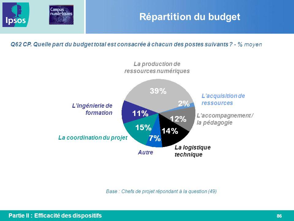 86 Q62 CP. Quelle part du budget total est consacrée à chacun des postes suivants ? - % moyen Répartition du budget Base : Chefs de projet répondant à