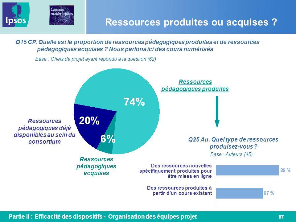 87 Ressources produites ou acquises ? Q15 CP. Quelle est la proportion de ressources pédagogiques produites et de ressources pédagogiques acquises ? N