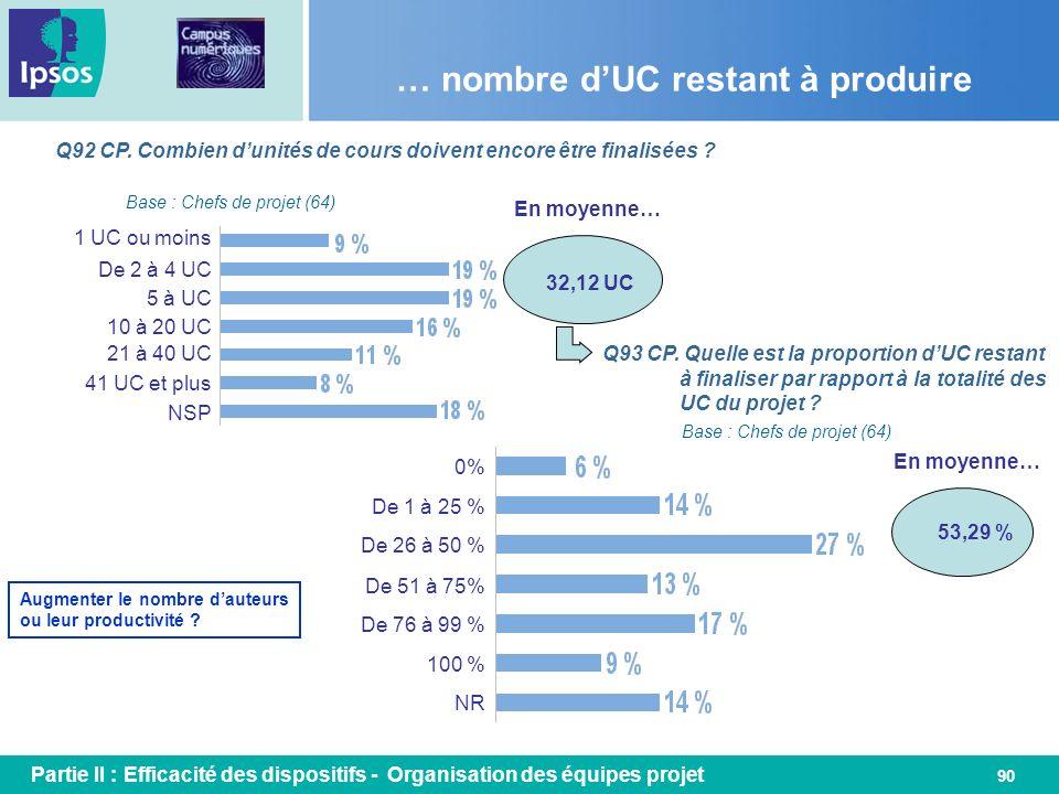 90 … nombre dUC restant à produire Q92 CP. Combien dunités de cours doivent encore être finalisées ? Base : Chefs de projet (64) 1 UC ou moins De 2 à