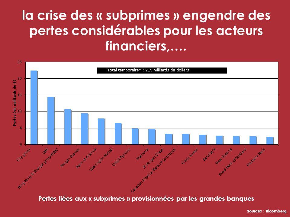 la crise des « subprimes » engendre des pertes considérables pour les acteurs financiers,….