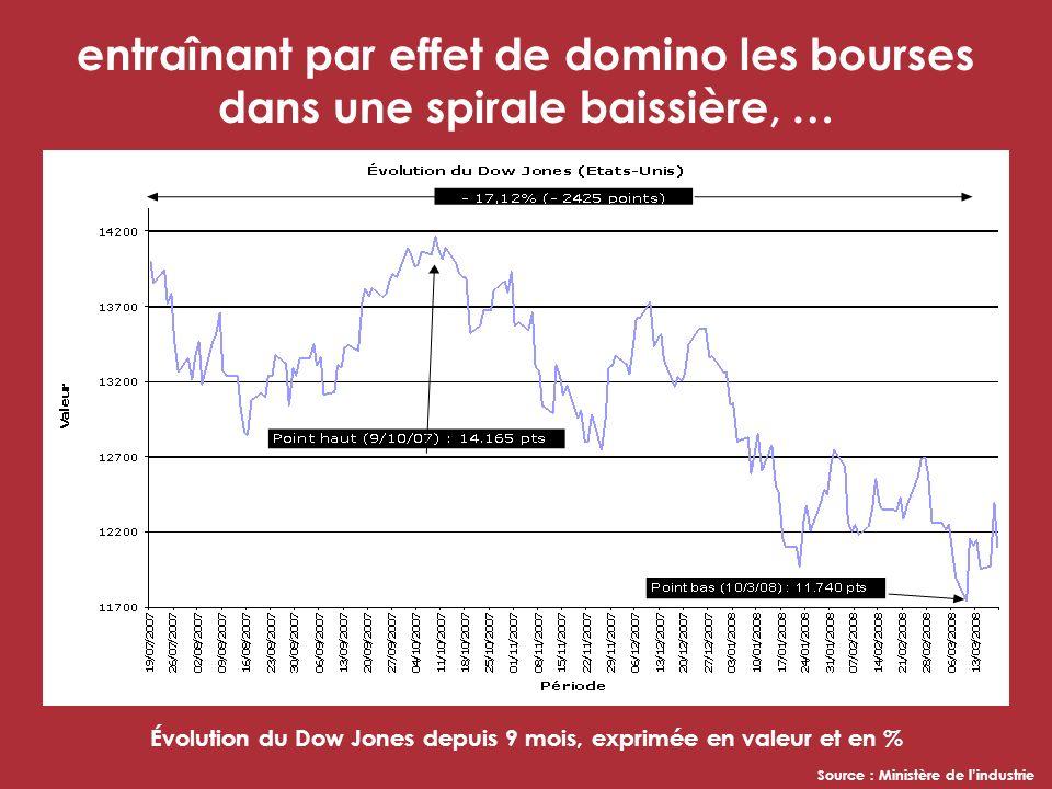 entraînant par effet de domino les bourses dans une spirale baissière, … Évolution du Dow Jones depuis 9 mois, exprimée en valeur et en % Source : Ministère de lindustrie