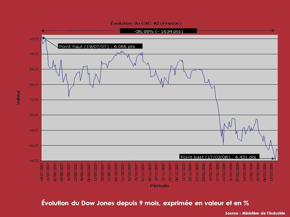 Évolution du Dow Jones depuis 9 mois, exprimée en valeur et en % Source : Ministère de lindustrie