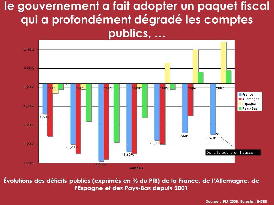 le gouvernement a fait adopter un paquet fiscal qui a profondément dégradé les comptes publics, … Évolutions des déficits publics (exprimés en % du PIB) de la France, de lAllemagne, de lEspagne et des Pays-Bas depuis 2001 Source : PLF 2008, Eurostat, INSEE