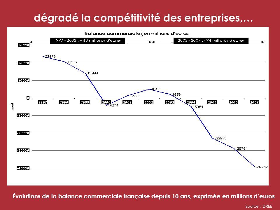 dégradé la compétitivité des entreprises,… Évolutions de la balance commerciale française depuis 10 ans, exprimée en millions deuros Source : DREE