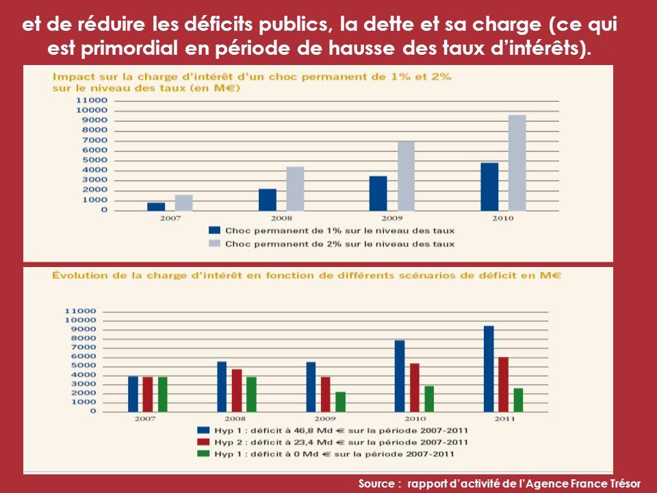 et de réduire les déficits publics, la dette et sa charge (ce qui est primordial en période de hausse des taux dintérêts).