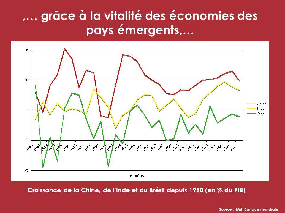 ,… grâce à la vitalité des économies des pays émergents,… Source : FMI, Banque mondiale Croissance de la Chine, de lInde et du Brésil depuis 1980 (en % du PIB)