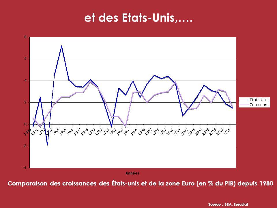 Contrairement à tous ses partenaires européens dont les finances publiques sassainissent, … Évolution de la dette de plusieurs états de lUnion Européenne depuis 2000 (en % du PIB) Source : INSEE, Eurostat