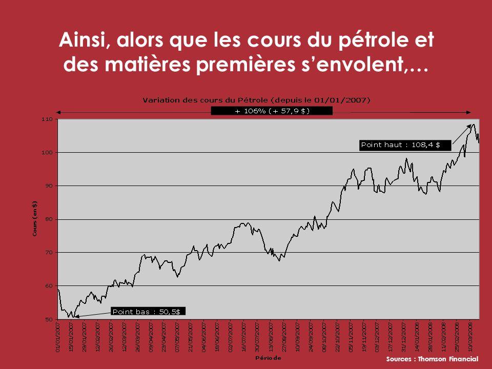 Ainsi, alors que les cours du pétrole et des matières premières senvolent,… Sources : Thomson Financial