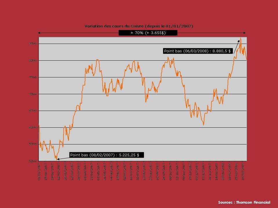 et que le dollar plonge face à leuro,… Historique de la parité Euro/Dollar depuis 2002 Sources : Thomson Financial