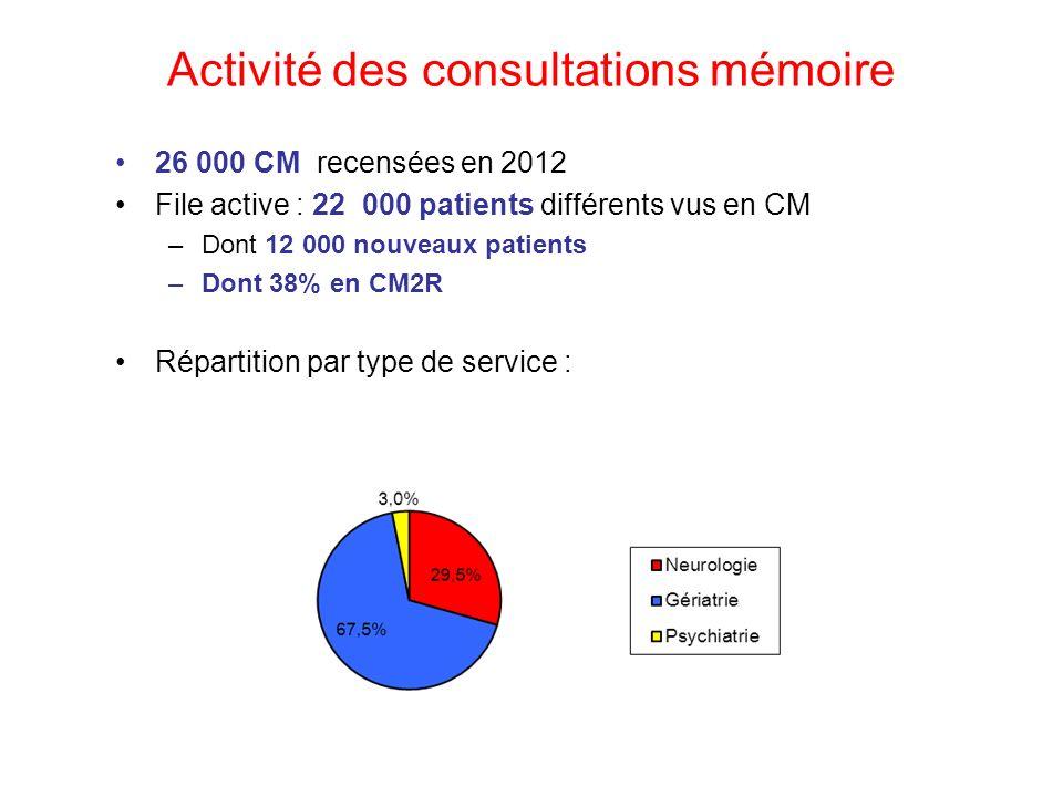 Activité des consultations mémoire 26 000 CM recensées en 2012 File active : 22 000 patients différents vus en CM –Dont 12 000 nouveaux patients –Dont