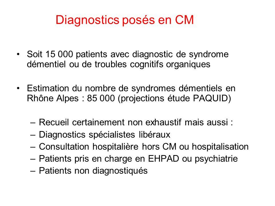 Soit 15 000 patients avec diagnostic de syndrome démentiel ou de troubles cognitifs organiques Estimation du nombre de syndromes démentiels en Rhône A