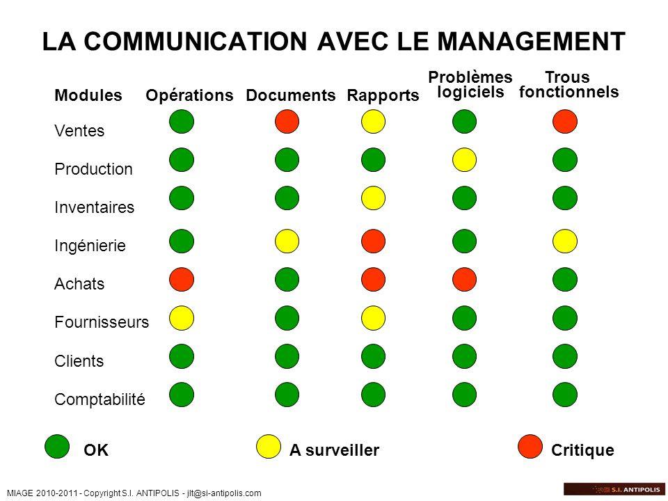 MIAGE 2010-2011 - Copyright S.I. ANTIPOLIS - jlt@si-antipolis.com LA COMMUNICATION AVEC LE MANAGEMENT OpérationsDocumentsRapports Problèmes logiciels