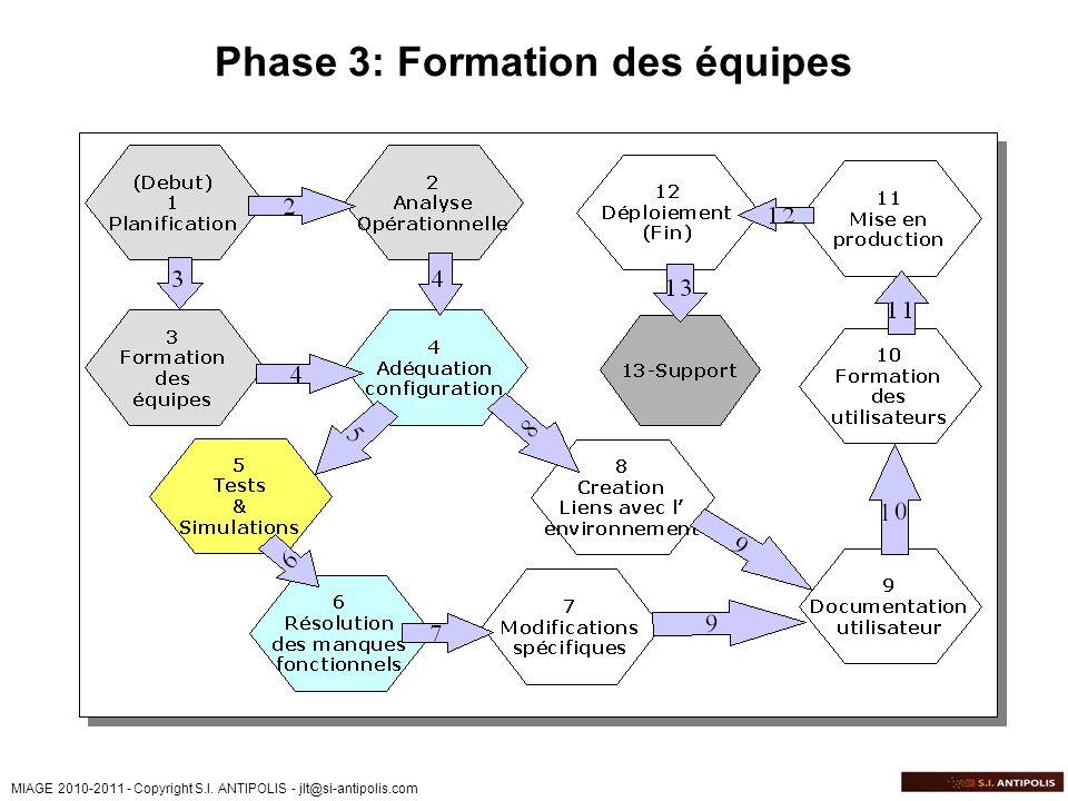 MIAGE 2010-2011 - Copyright S.I. ANTIPOLIS - jlt@si-antipolis.com Phase 3: Formation des équipes