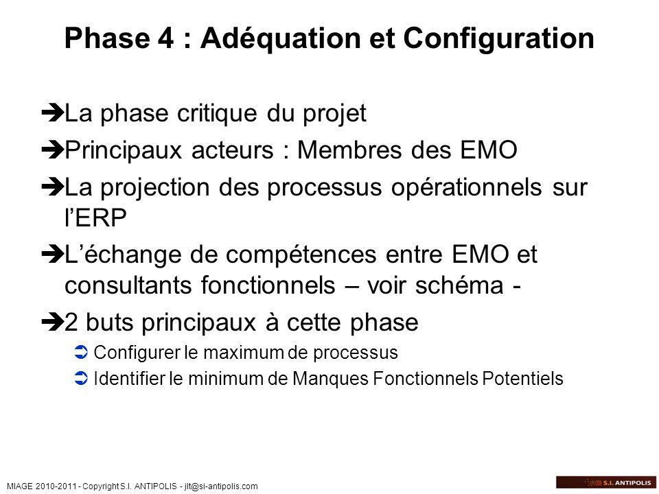 MIAGE 2010-2011 - Copyright S.I. ANTIPOLIS - jlt@si-antipolis.com Phase 4 : Adéquation et Configuration La phase critique du projet Principaux acteurs