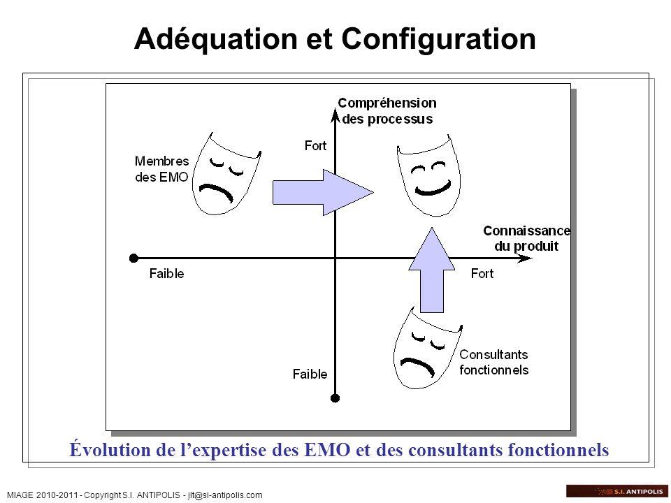 MIAGE 2010-2011 - Copyright S.I. ANTIPOLIS - jlt@si-antipolis.com Adéquation et Configuration Évolution de lexpertise des EMO et des consultants fonct