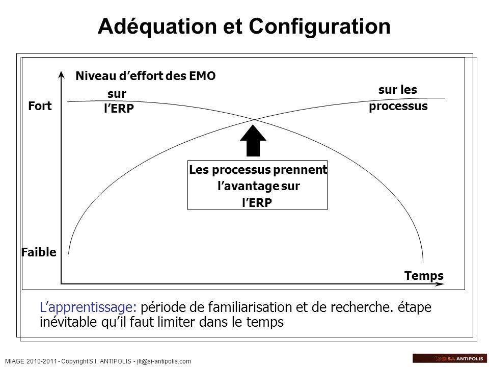 MIAGE 2010-2011 - Copyright S.I. ANTIPOLIS - jlt@si-antipolis.com Adéquation et Configuration Niveau deffort des EMO Temps sur lERP sur les processus