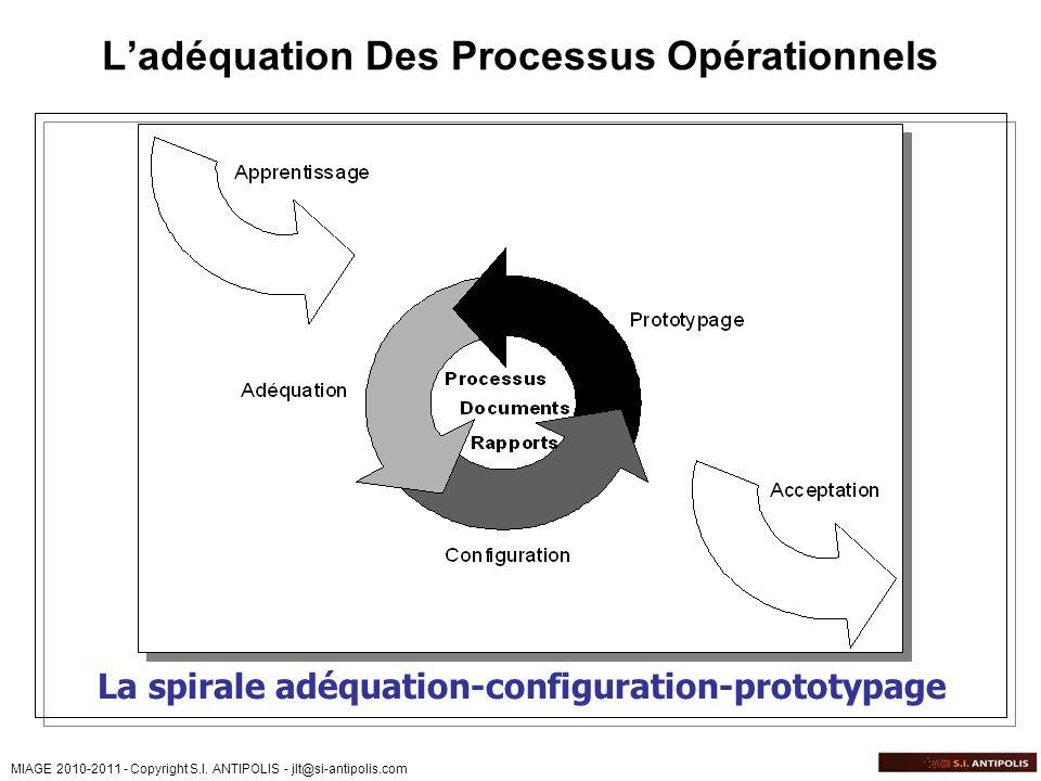 MIAGE 2010-2011 - Copyright S.I. ANTIPOLIS - jlt@si-antipolis.com Ladéquation Des Processus Opérationnels La spirale adéquation-configuration-prototyp